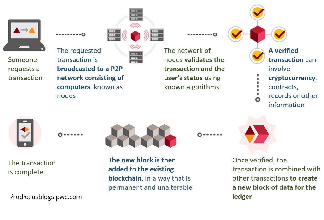jak działa blockchain w bitcoin