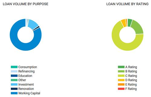 bitbond pożyczki kryptowalutowe